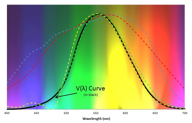 A Comparison of the V(Lambda) curve and the spectral response of various luxmeters